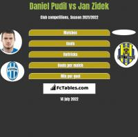 Daniel Pudil vs Jan Zidek h2h player stats