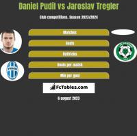 Daniel Pudil vs Jaroslav Tregler h2h player stats