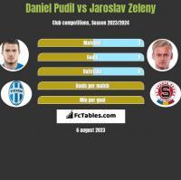 Daniel Pudil vs Jaroslav Zeleny h2h player stats