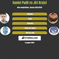 Daniel Pudil vs Jiri Krejci h2h player stats