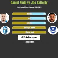 Daniel Pudil vs Joe Rafferty h2h player stats
