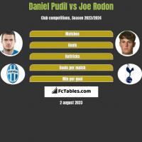 Daniel Pudil vs Joe Rodon h2h player stats
