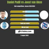 Daniel Pudil vs Joost van Aken h2h player stats