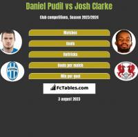 Daniel Pudil vs Josh Clarke h2h player stats