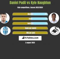 Daniel Pudil vs Kyle Naughton h2h player stats
