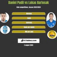 Daniel Pudil vs Lukas Bartosak h2h player stats