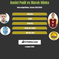 Daniel Pudil vs Marek Hlinka h2h player stats