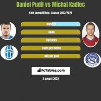 Daniel Pudil vs Michal Kadlec h2h player stats