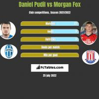 Daniel Pudil vs Morgan Fox h2h player stats
