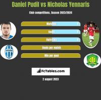 Daniel Pudil vs Nicholas Yennaris h2h player stats