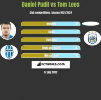 Daniel Pudil vs Tom Lees h2h player stats