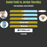 Daniel Pudil vs Jordan Thorniley h2h player stats