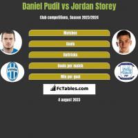 Daniel Pudil vs Jordan Storey h2h player stats