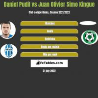 Daniel Pudil vs Juan Olivier Simo Kingue h2h player stats