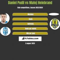 Daniel Pudil vs Matej Helebrand h2h player stats