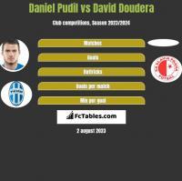 Daniel Pudil vs David Doudera h2h player stats