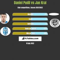 Daniel Pudil vs Jan Kral h2h player stats