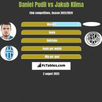 Daniel Pudil vs Jakub Klima h2h player stats