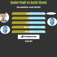 Daniel Pudil vs David Simek h2h player stats