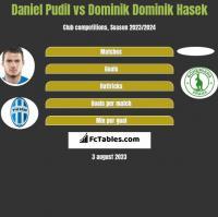 Daniel Pudil vs Dominik Dominik Hasek h2h player stats