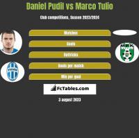 Daniel Pudil vs Marco Tulio h2h player stats