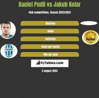 Daniel Pudil vs Jakub Kolar h2h player stats