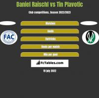 Daniel Raischl vs Tin Plavotic h2h player stats