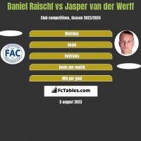 Daniel Raischl vs Jasper van der Werff h2h player stats