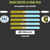 Daniel Raischl vs Alois Oroz h2h player stats
