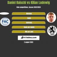 Daniel Raischl vs Kilian Ludewig h2h player stats