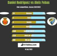 Daniel Rodriguez vs Aleix Febas h2h player stats