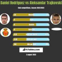 Daniel Rodriguez vs Aleksandar Trajkovski h2h player stats