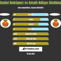 Daniel Rodriguez vs Amath Ndiaye Diedhiou h2h player stats