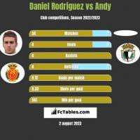 Daniel Rodriguez vs Andy h2h player stats