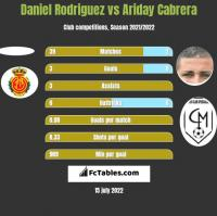 Daniel Rodriguez vs Ariday Cabrera h2h player stats