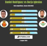 Daniel Rodriguez vs Borja Iglesias h2h player stats