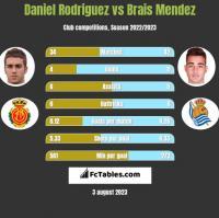Daniel Rodriguez vs Brais Mendez h2h player stats
