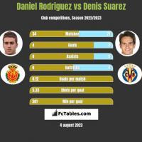 Daniel Rodriguez vs Denis Suarez h2h player stats