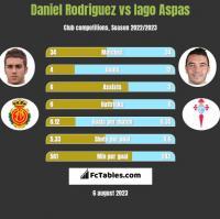 Daniel Rodriguez vs Iago Aspas h2h player stats