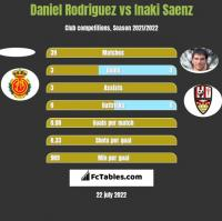 Daniel Rodriguez vs Inaki Saenz h2h player stats