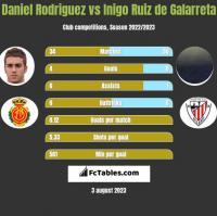 Daniel Rodriguez vs Inigo Ruiz de Galarreta h2h player stats