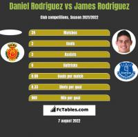 Daniel Rodriguez vs James Rodriguez h2h player stats