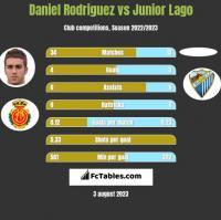 Daniel Rodriguez vs Junior Lago h2h player stats