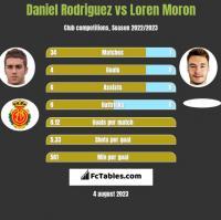Daniel Rodriguez vs Loren Moron h2h player stats