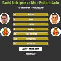 Daniel Rodriguez vs Marc Pedraza Sarto h2h player stats