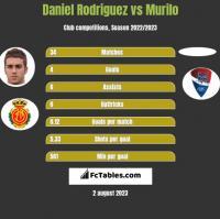 Daniel Rodriguez vs Murilo h2h player stats
