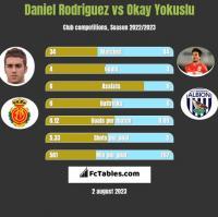 Daniel Rodriguez vs Okay Yokuslu h2h player stats