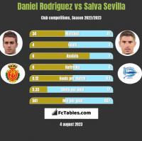 Daniel Rodriguez vs Salva Sevilla h2h player stats