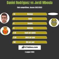 Daniel Rodriguez vs Jordi Mboula h2h player stats