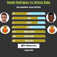 Daniel Rodriguez vs Idrissu Baba h2h player stats